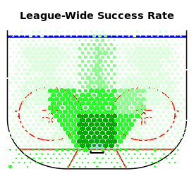 league success rates shooting