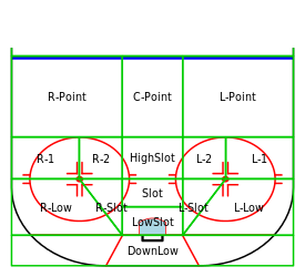 slot diagram